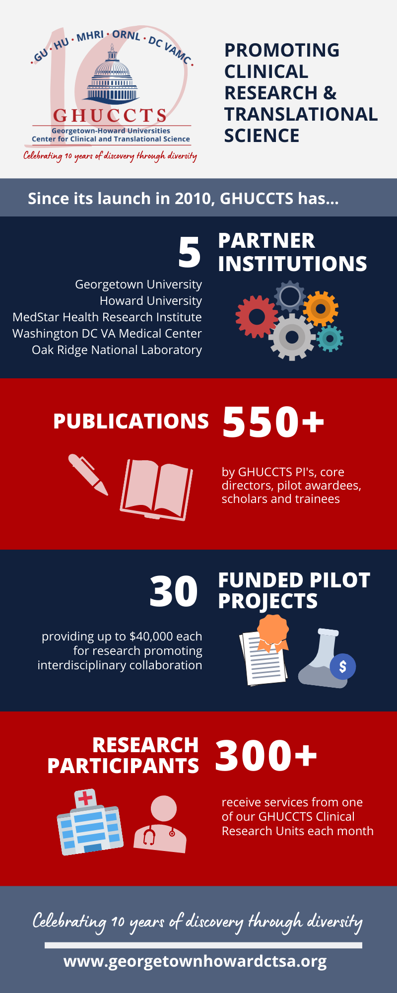 Infographic summarizing GHUCCTS accomplishments from the past ten years