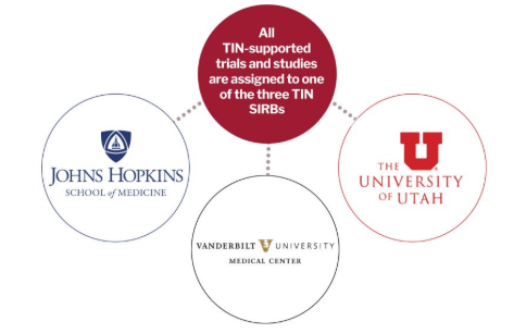 Hub Liaison Team chart showing that the TIN has supported trials at Johns Hopkins, Vanderbilt, and the University of Utah